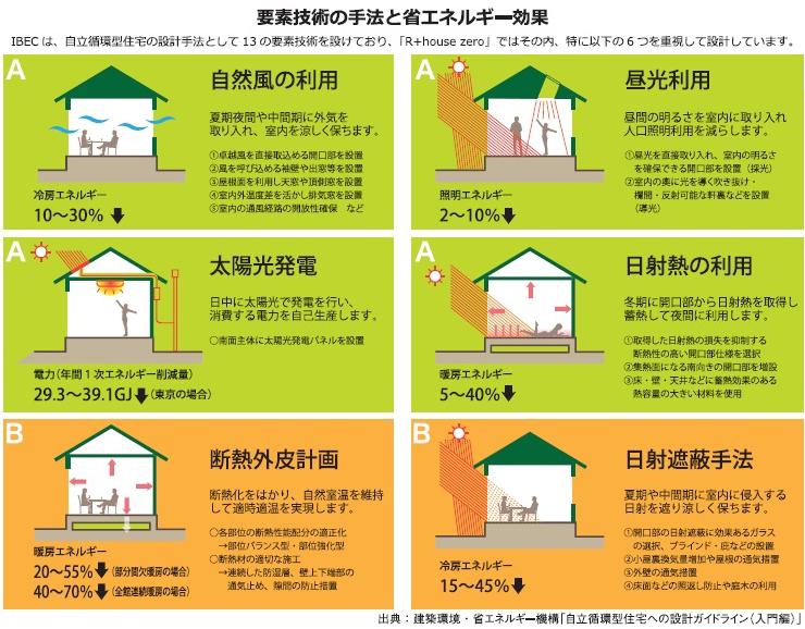 要素技術の手法と省エネルギー効果